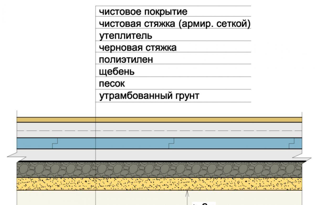 Внутри теплоизоляция для стен