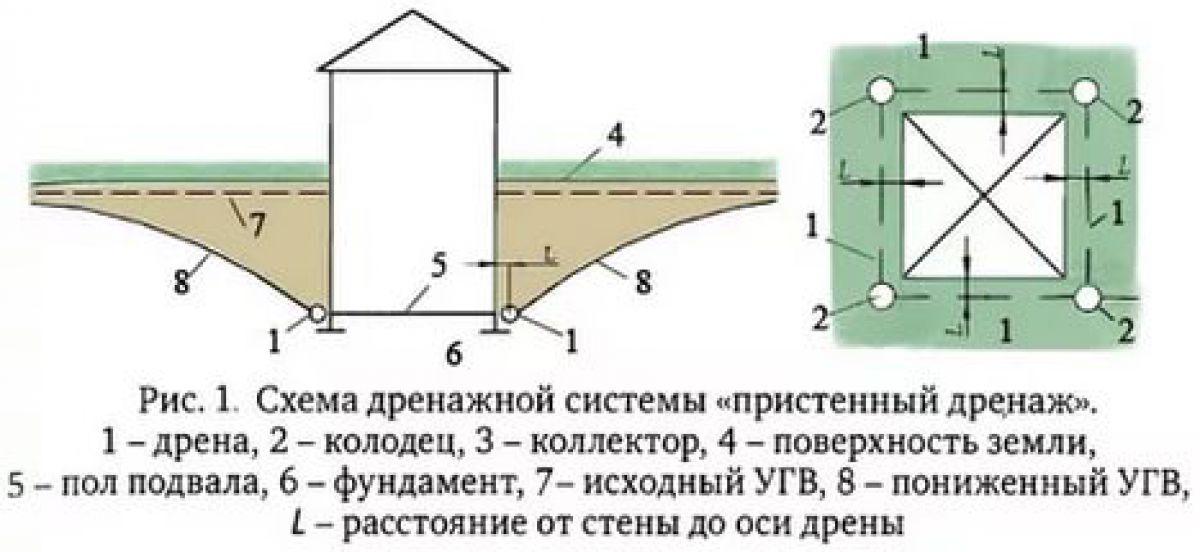 КОЛЬЦЕВОЙ ДРЕНАЖ В ЛАНДШАФТНОМ ДИЗАЙНЕ 331
