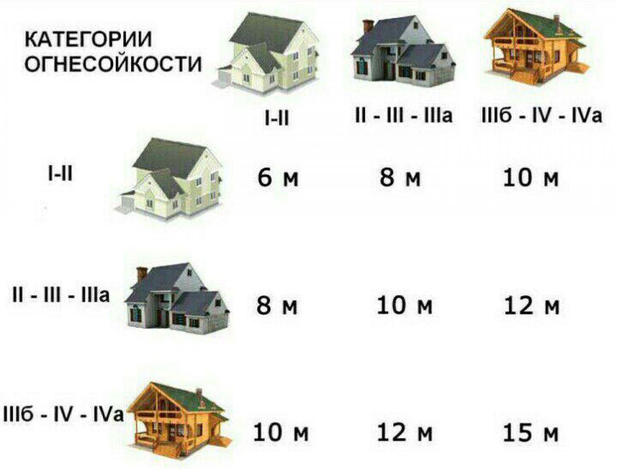 Правила и нормы индивидуального жилищного строительства 527