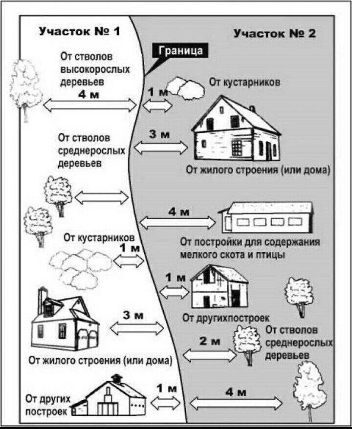 Правила и нормы индивидуального жилищного строительства 529