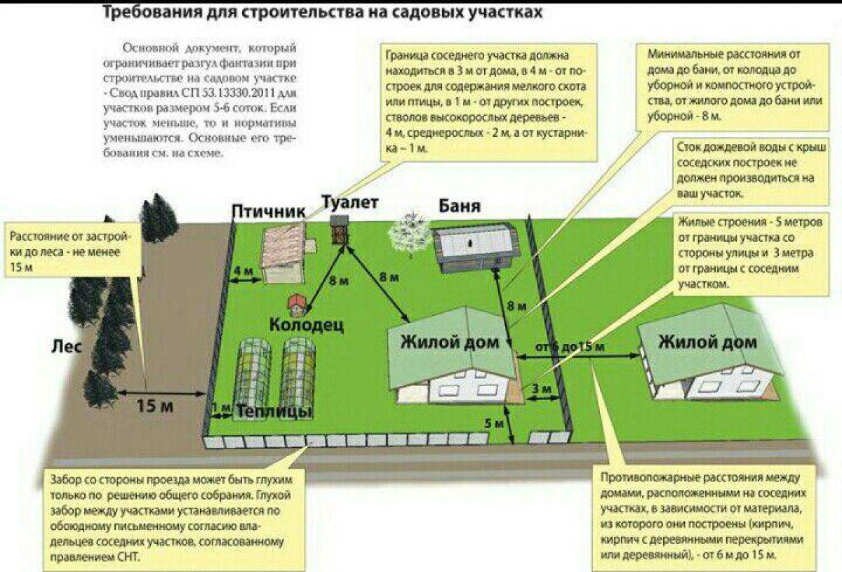 Правила и нормы индивидуального жилищного строительства 530
