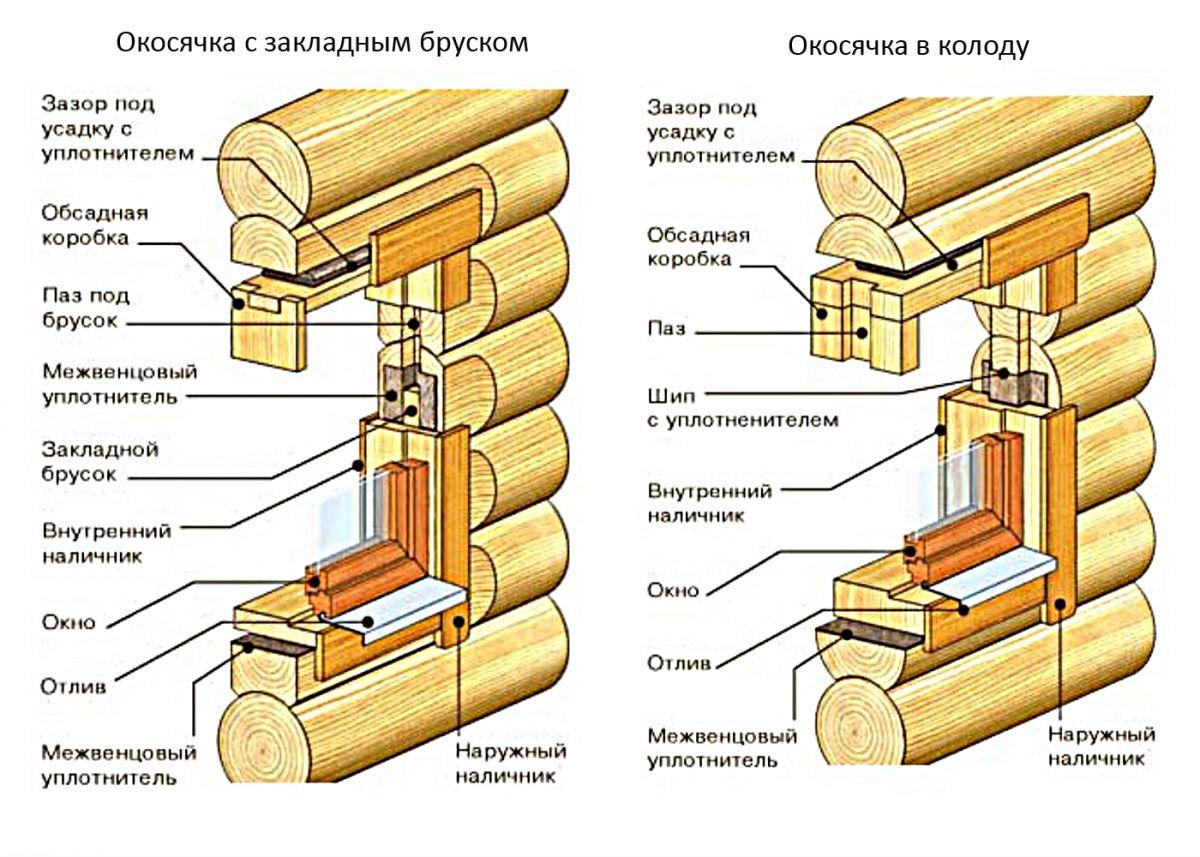 Схемы монтажа деревянных окон в