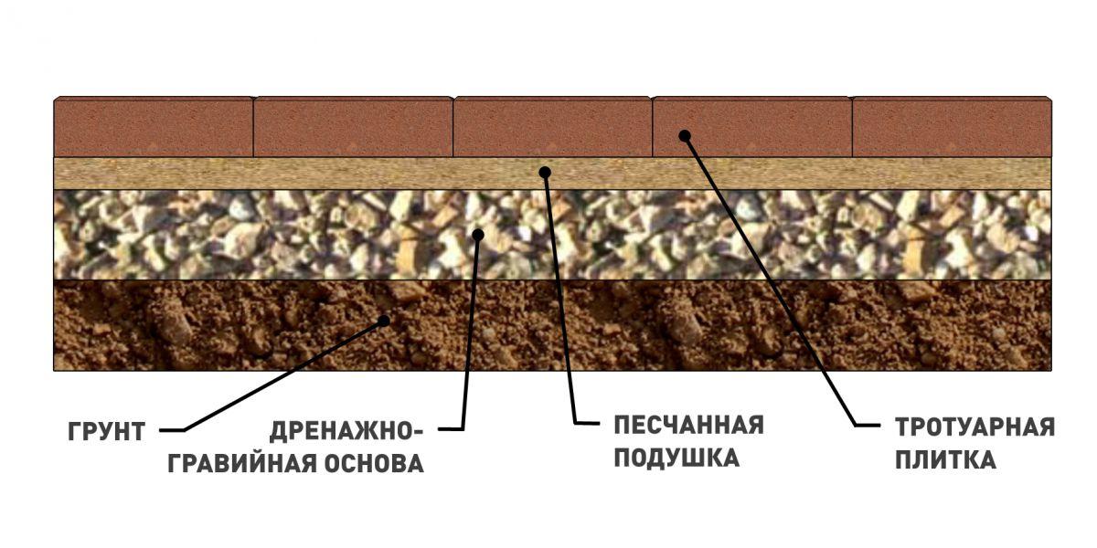 Резиновая плитка – для садовой тропинки, гаража и спортивной площадки 1286
