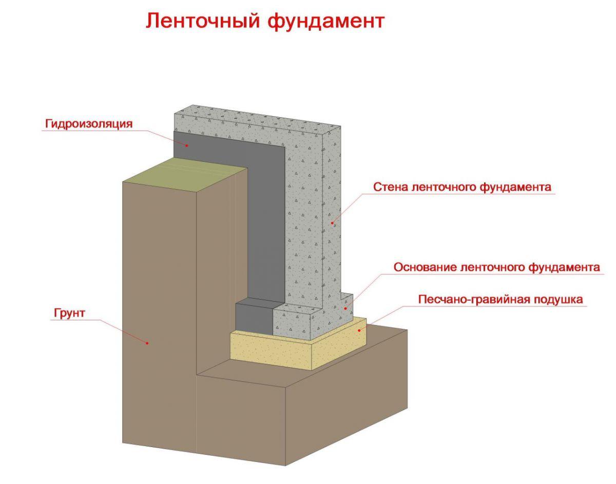 Фундамент на глине 1385