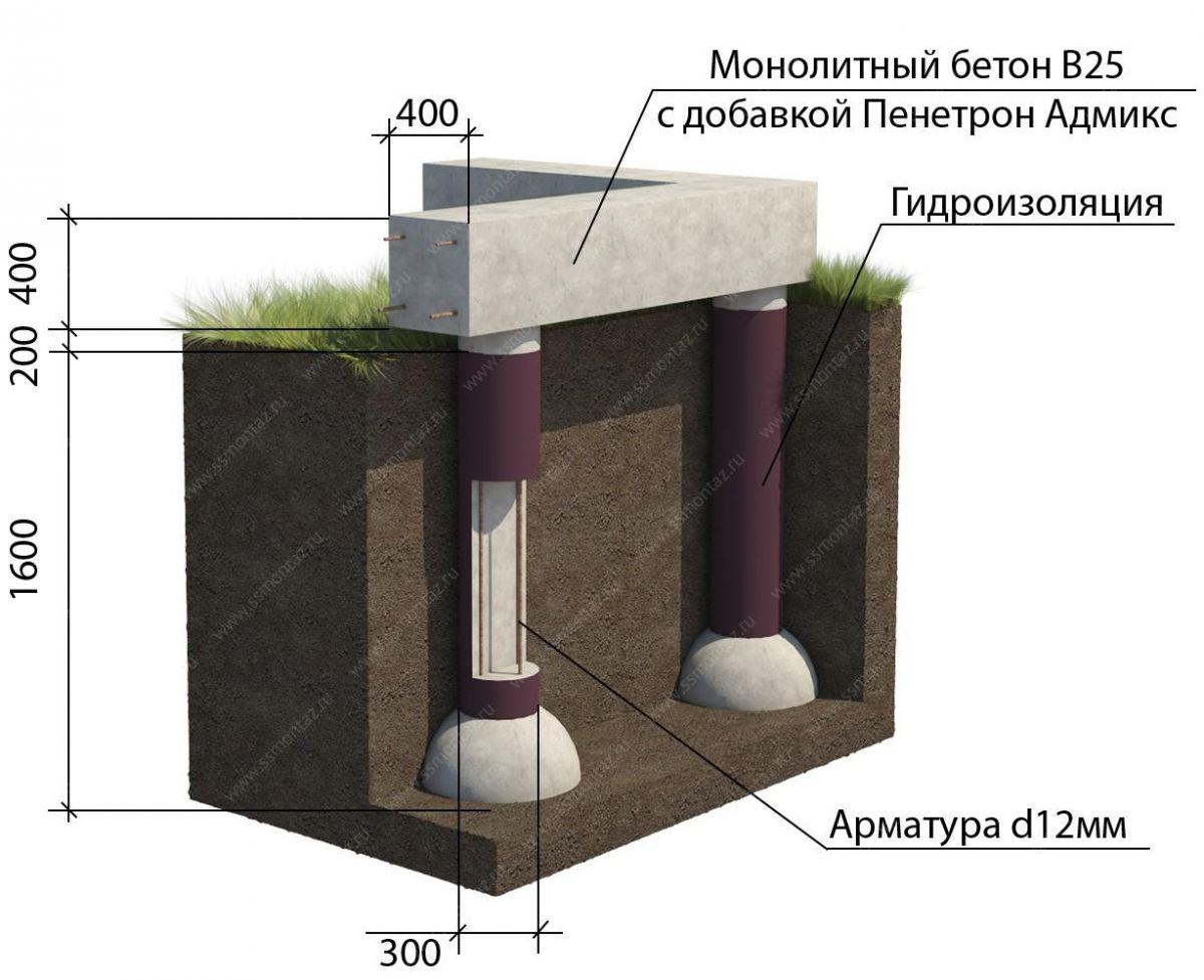 Фундамент на глине 1386