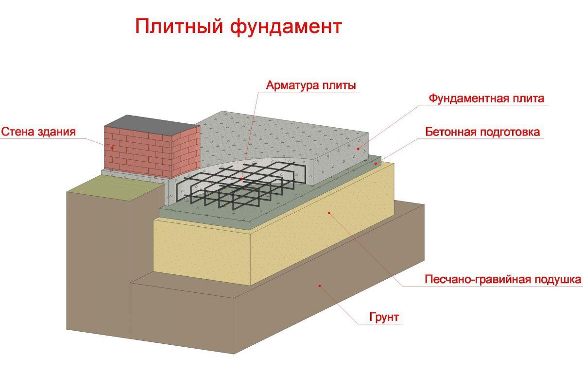 Фундамент на глине 1388