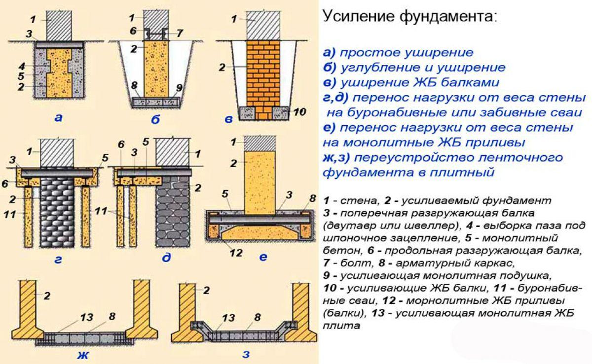 Усиление фундамента – методы и технологии 1533