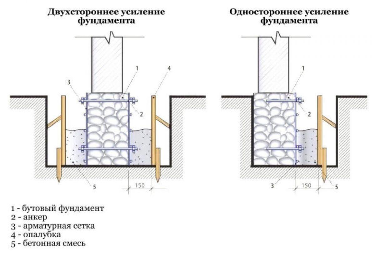 Усиление фундамента и основания здания