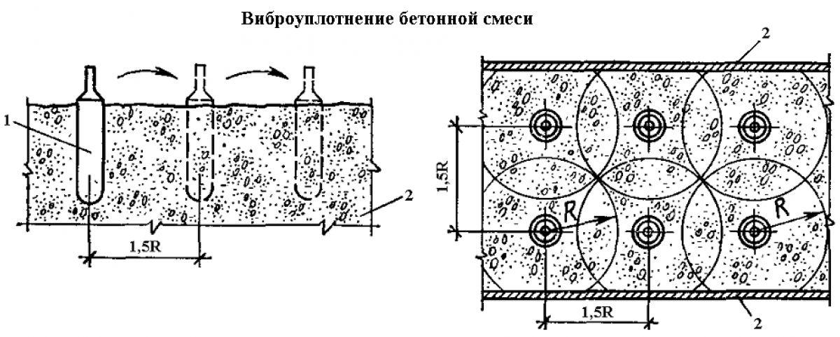 Укладка и уплотнение бетона  1607
