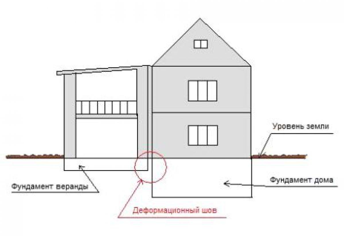 Фундамент для пристройки к дому 1620