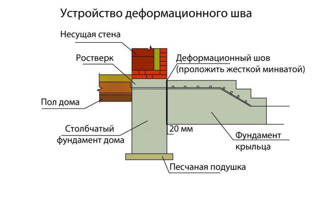Фундамент для пристройки к дому 1629