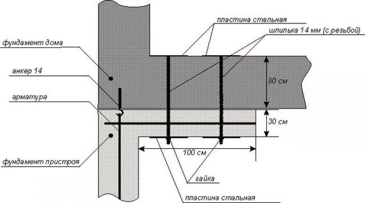 Фундамент для пристройки к дому 1630
