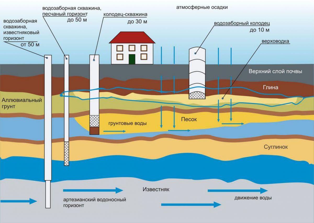 Подземные воды и грунтовые воды 1648