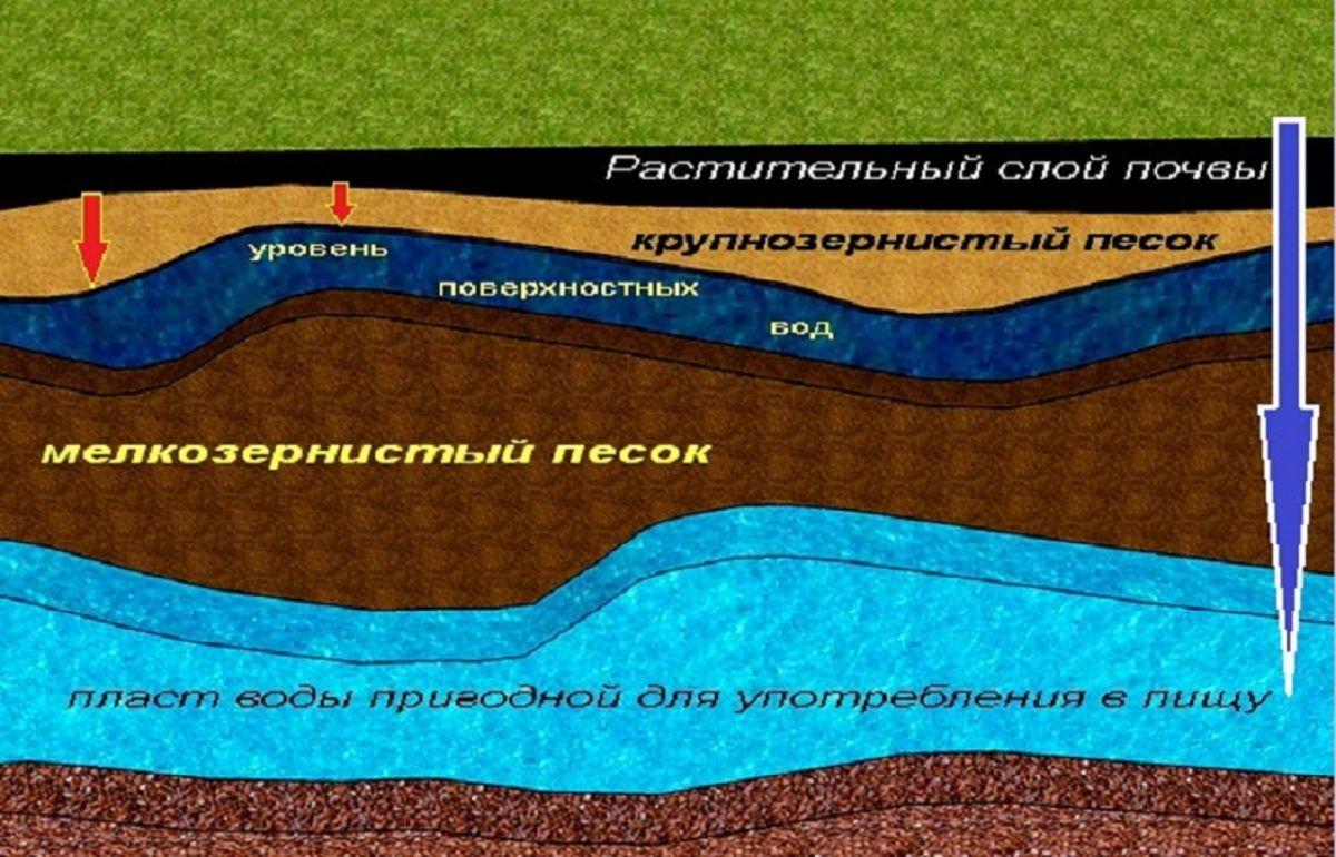 Подземные воды, грунтовые воды 1650