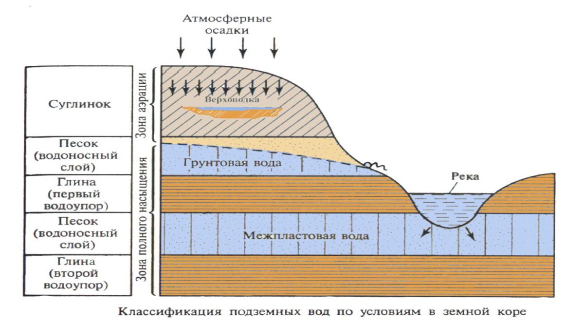 Подземные воды, грунтовые воды 1654