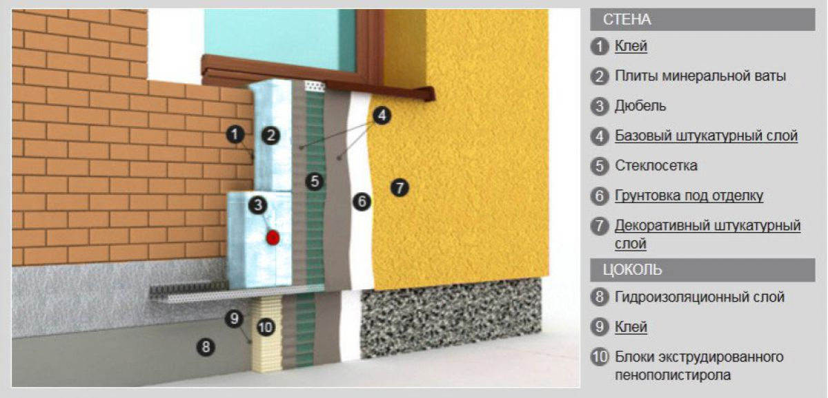 Мокрый фасад – технология утепления и отделки 1896