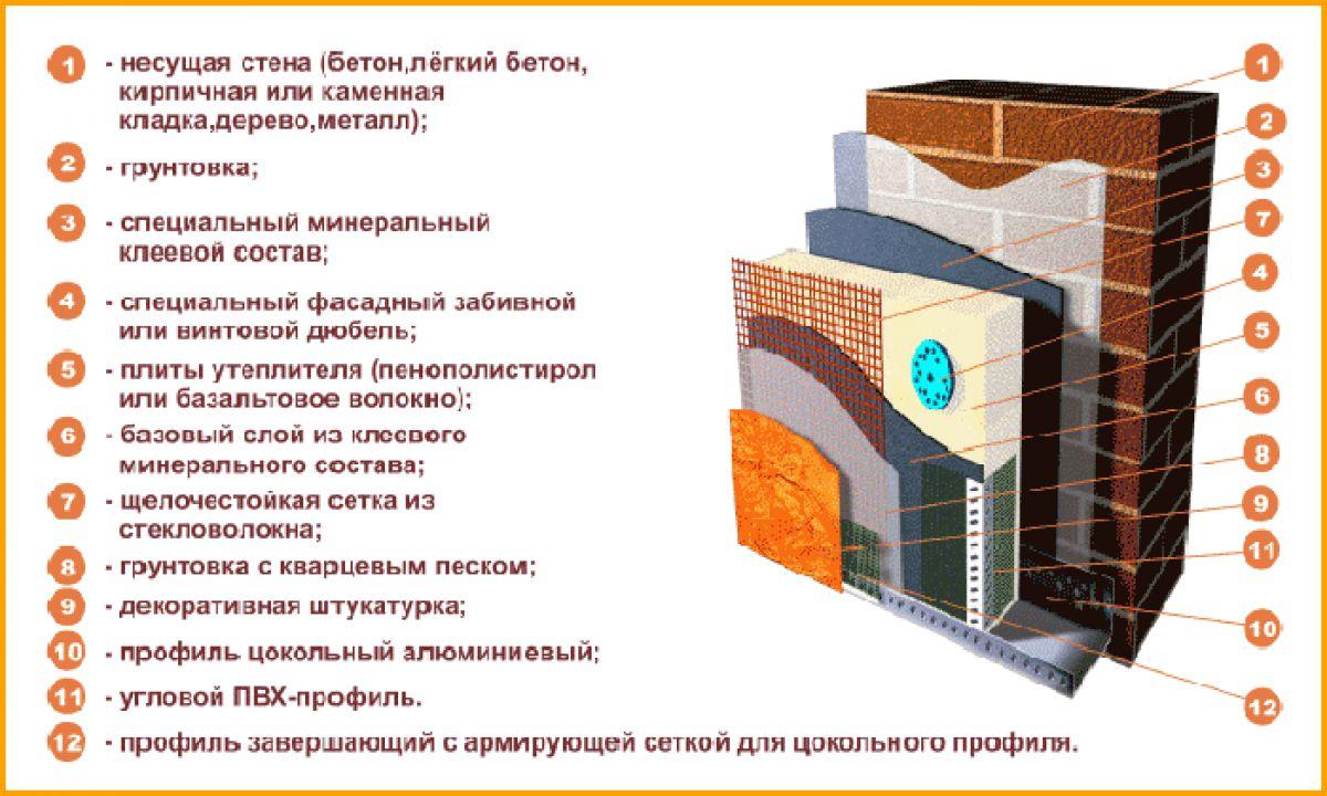Мокрый фасад – технология утепления и отделки 1897