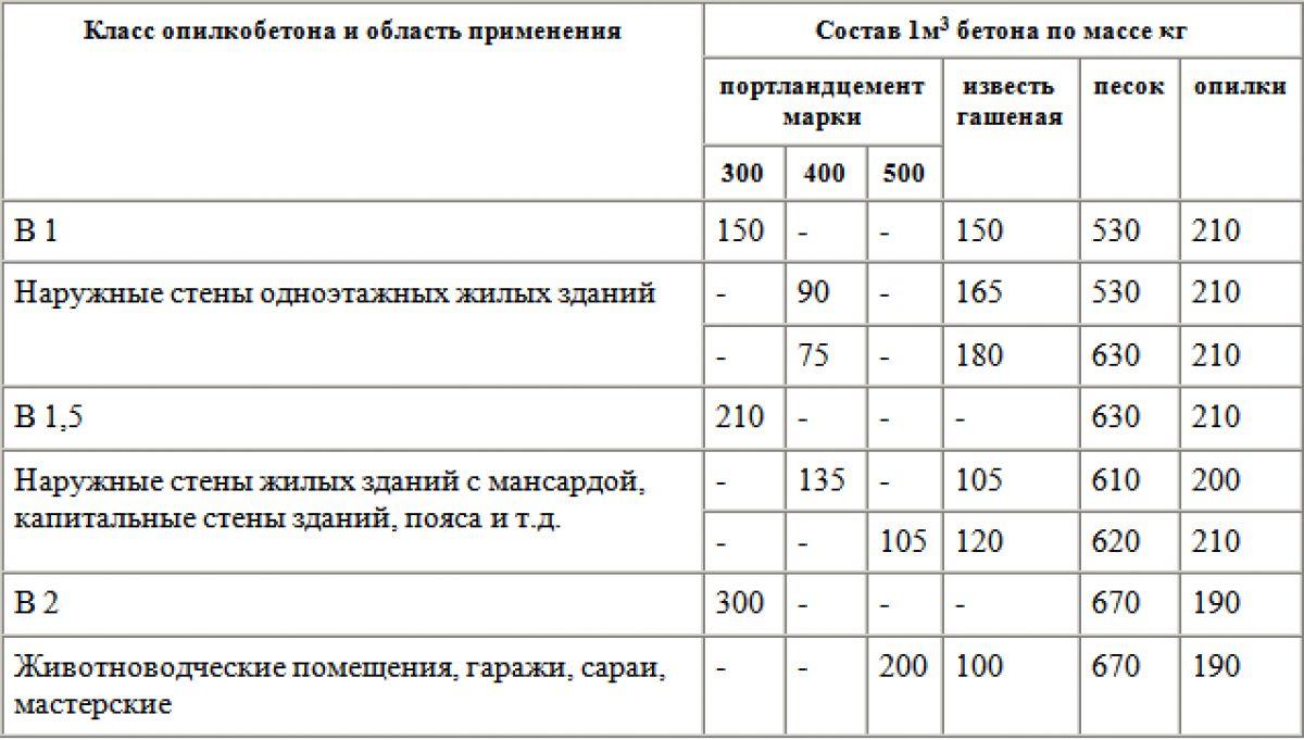 Блоки из опилкобетона. Характеристики, сравнение, плюсы и минусы 2186