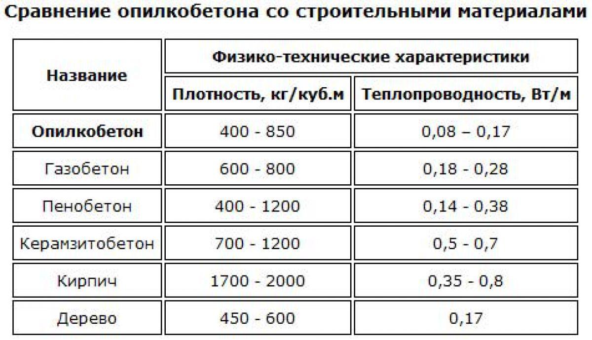 Пропорции для опилкобетона
