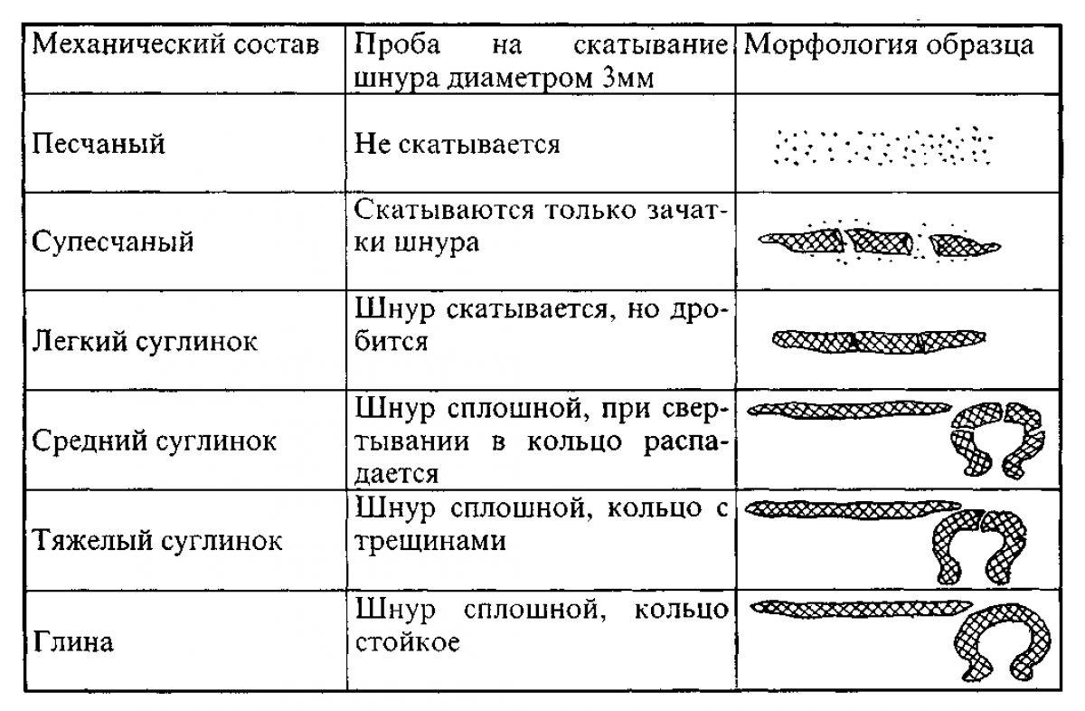 Грунты и фундаменты. Типы грунтов, свойства грунтов. Песчаные грунты 2196