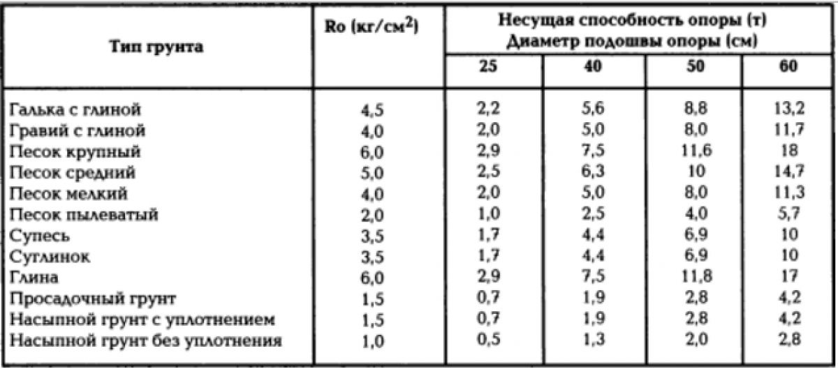 Грунты и фундаменты. Типы грунтов, свойства грунтов. Песчаные грунты 2199