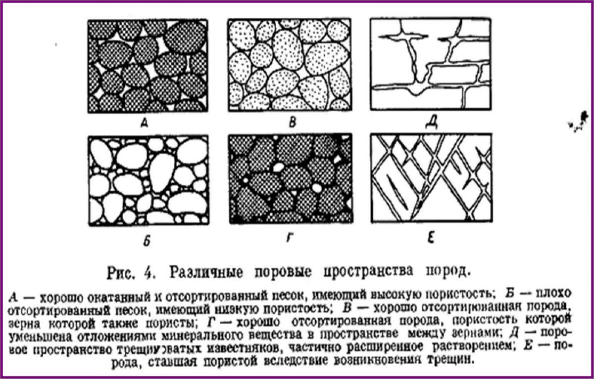 Грунты и фундаменты. Типы грунтов, свойства грунтов. Песчаные грунты 2200