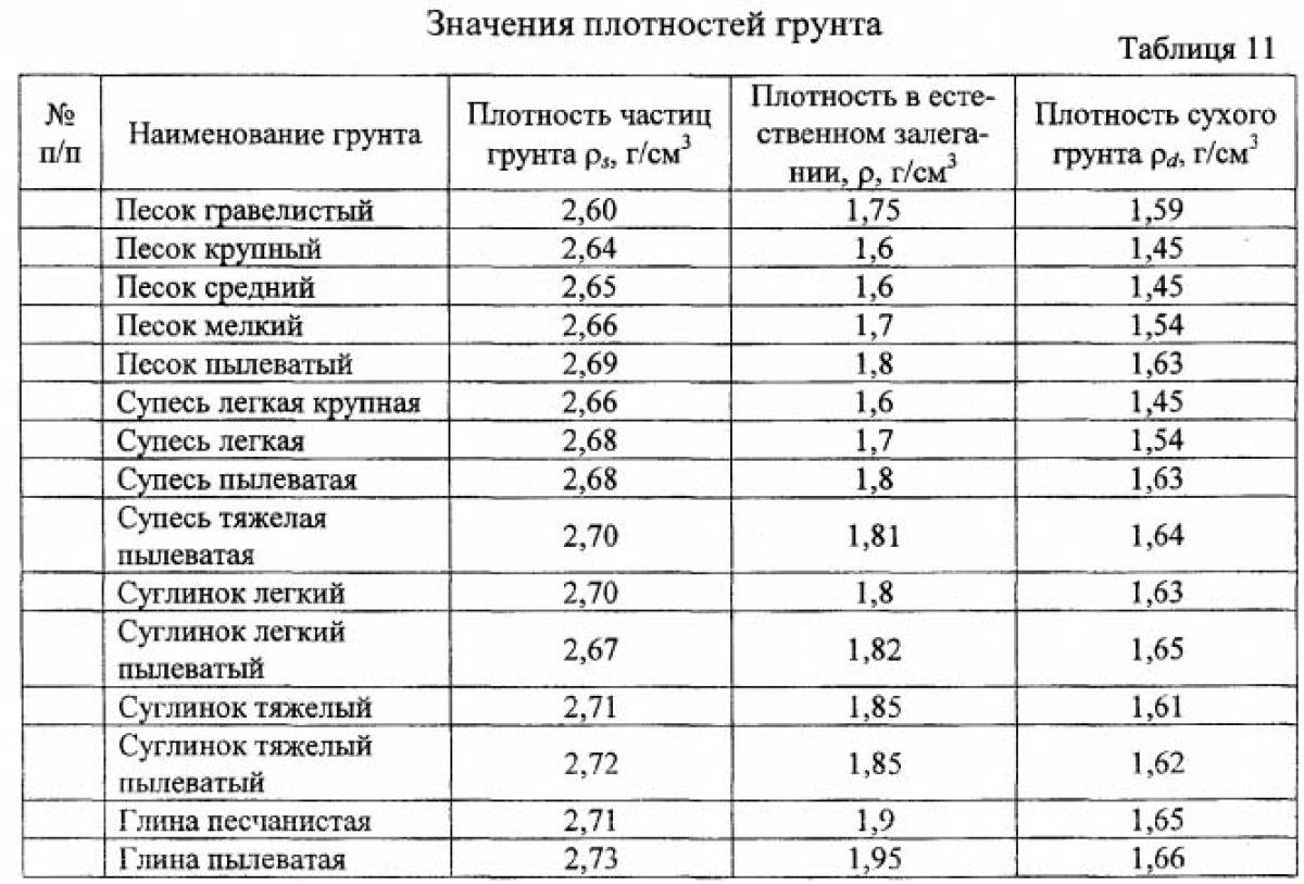 вес 1 м3 скального грунта