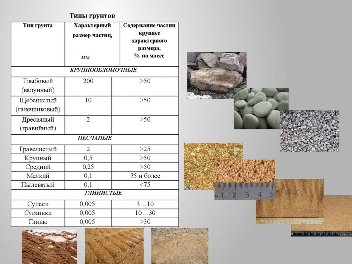 Грунты и фундаменты. Типы грунтов, свойства грунтов. Песчаные грунты 2206