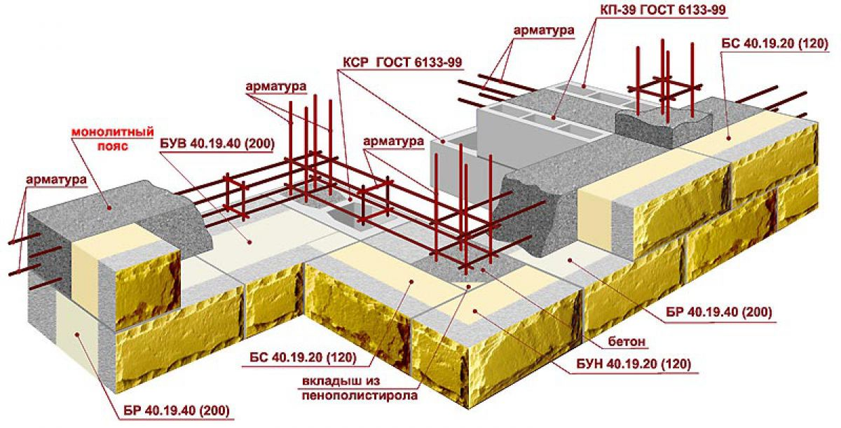 Теплоэффективные блоки. Конструкция, виды, особенности строительства. Плюсы и минусы теплоблоков 2323