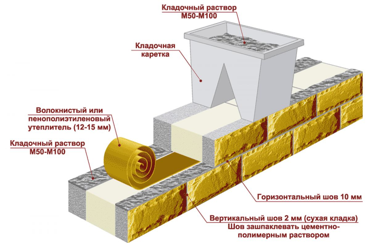 Теплоэффективные блоки. Конструкция, виды, особенности строительства. Плюсы и минусы теплоблоков 2324