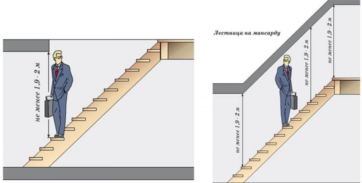 Как сделать проход в лестнице 448