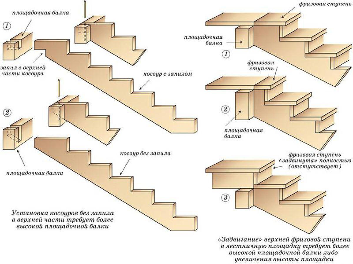 Лестница для коттеджа. Виды лестниц 2432