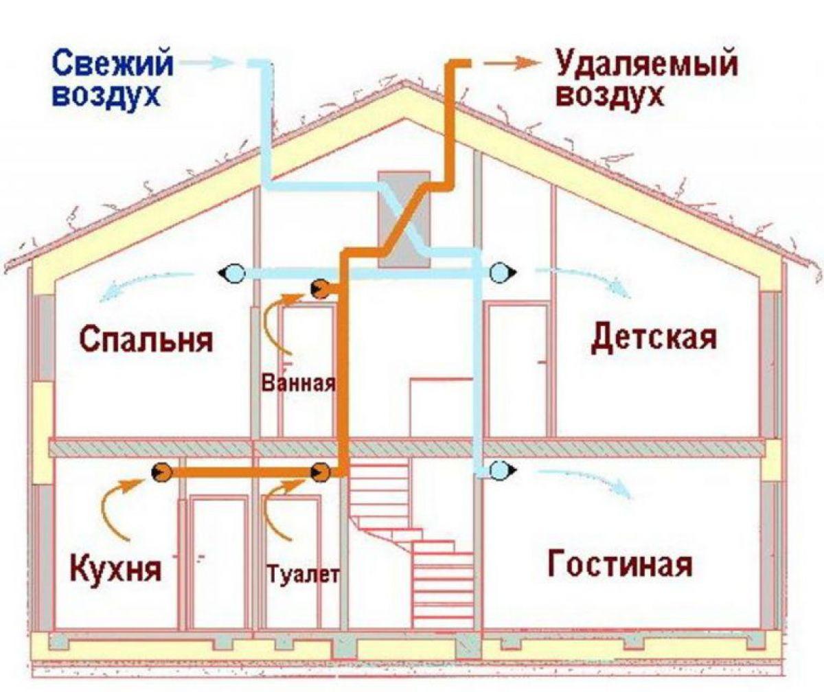 Как сделать вентиляцию в доме правильно