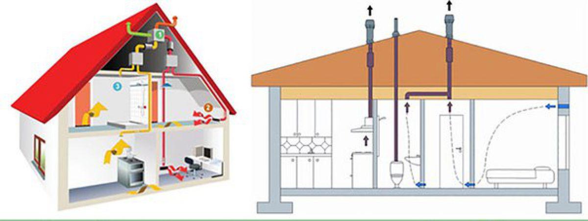 Вентиляция в частном каркасном доме схема
