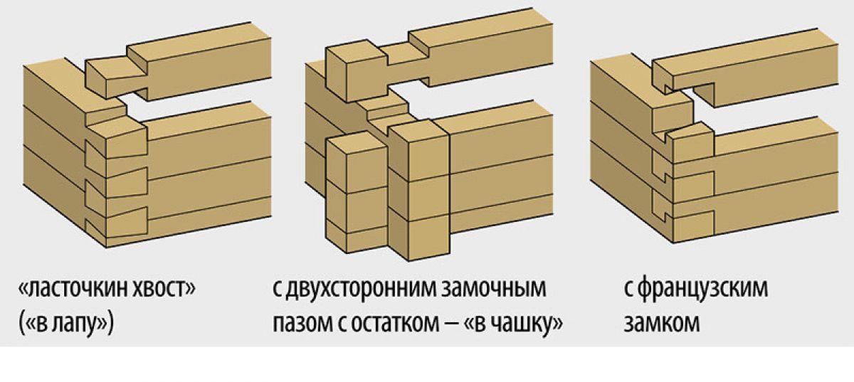 Соединения бруса в углах и прямых стенах 2539