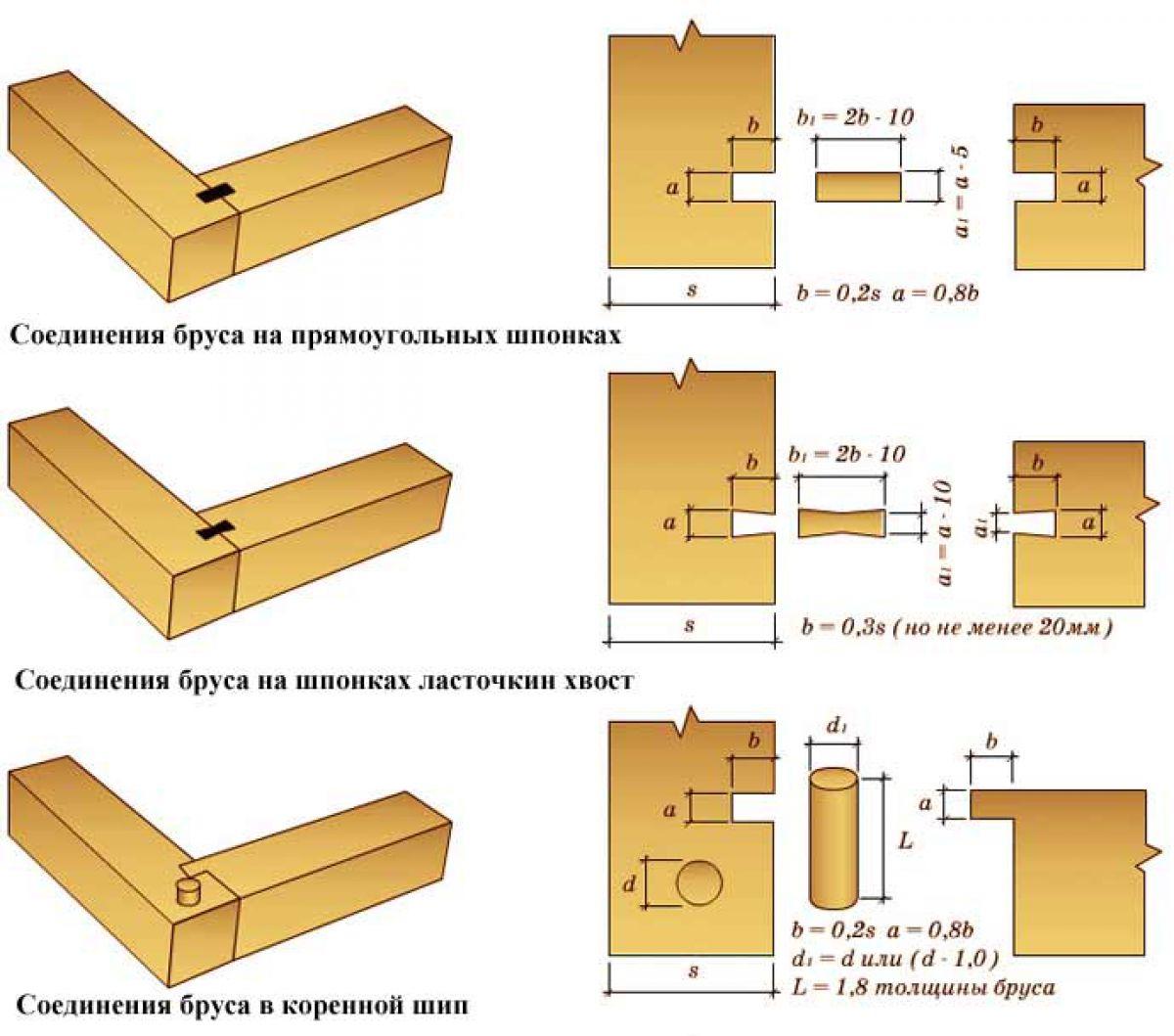Соединения бруса в углах и прямых стенах 2540
