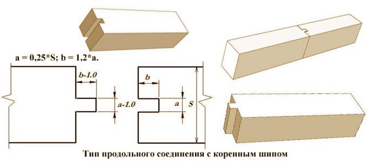 Соединения бруса в углах и прямых стенах 2543