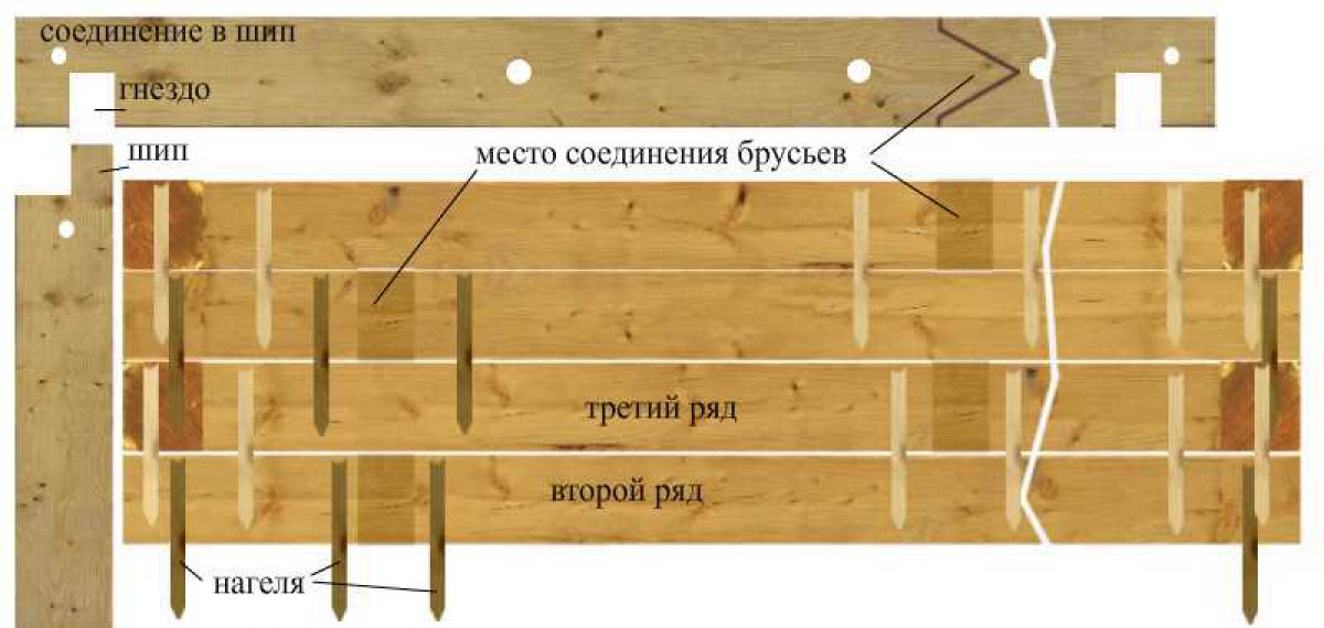 Соединения бруса в углах и прямых стенах 2548