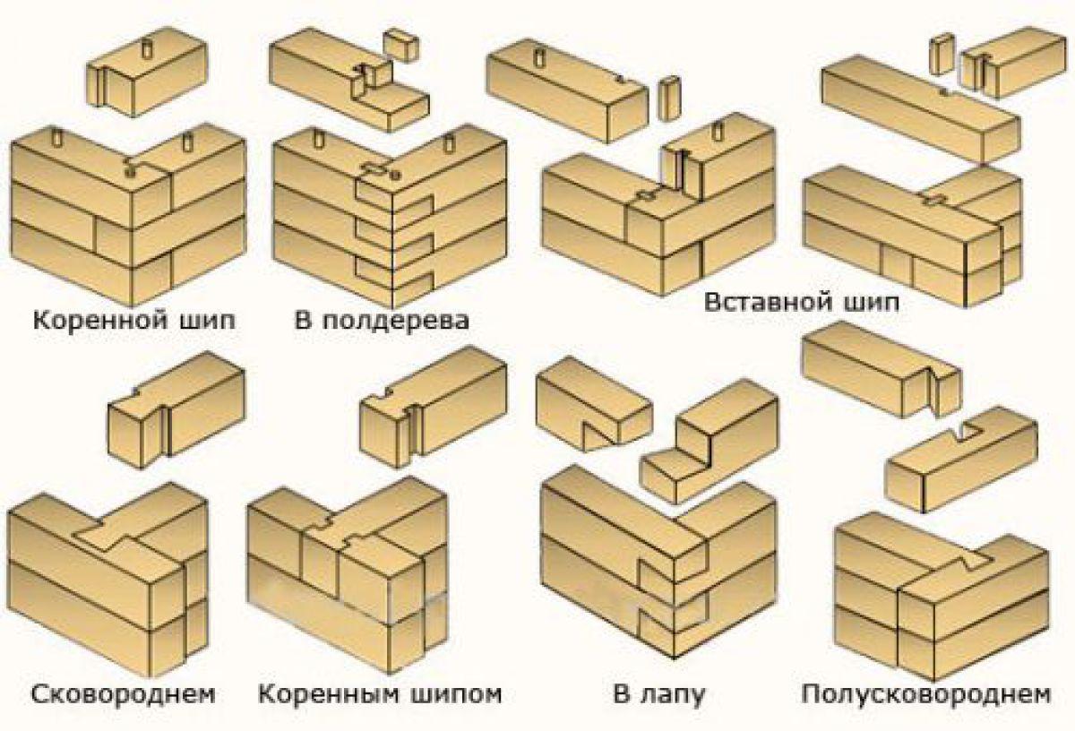 Соединения бруса в углах и прямых стенах 2551