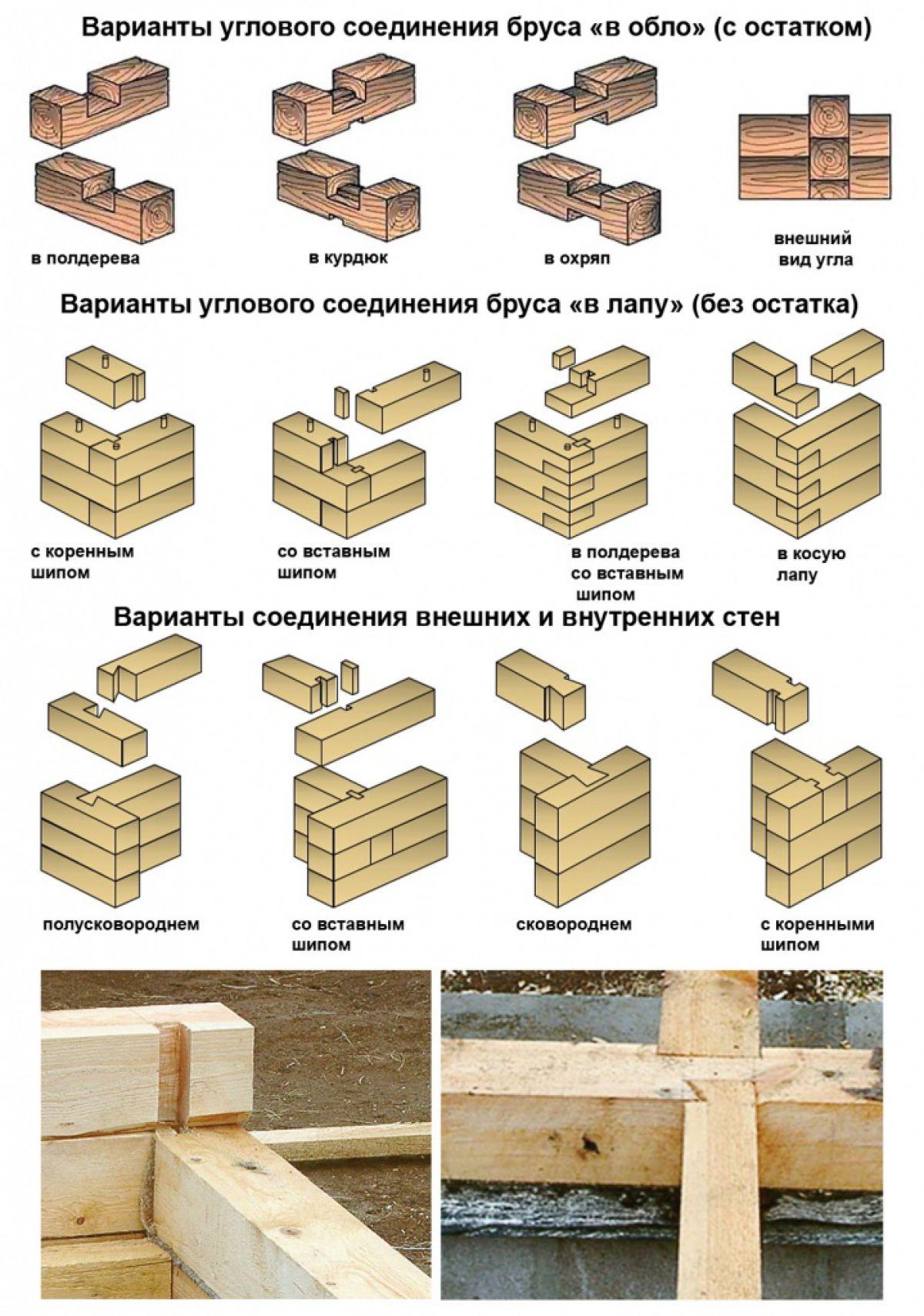 Соединения бруса в углах и прямых стенах 2554