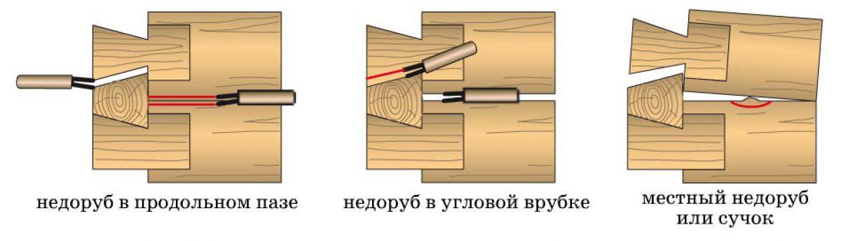 Угол дома. Углы деревянного дома 2564