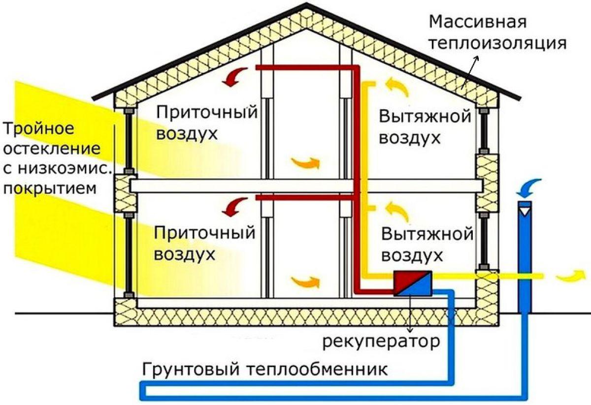 Вентиляция энергосберегающая своими руками 26