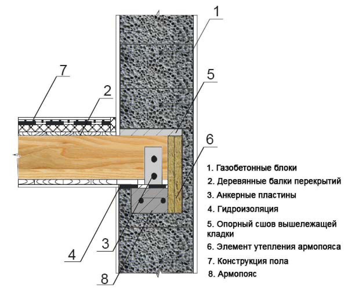 Крепление бруса к стене. Опирание балок из бруса 2624