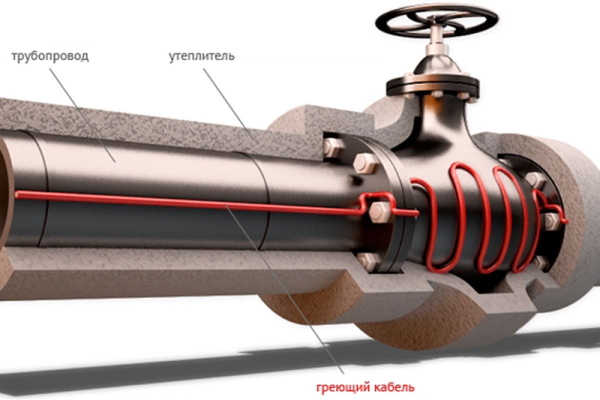 Саморегулирующийся греющий кабель. Виды греющих кабелей, конструкция и применение 2690