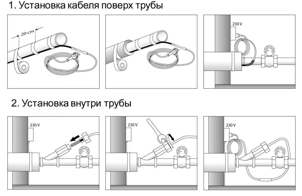 Саморегулирующийся греющий кабель. Виды греющих кабелей, конструкция и применение 2693