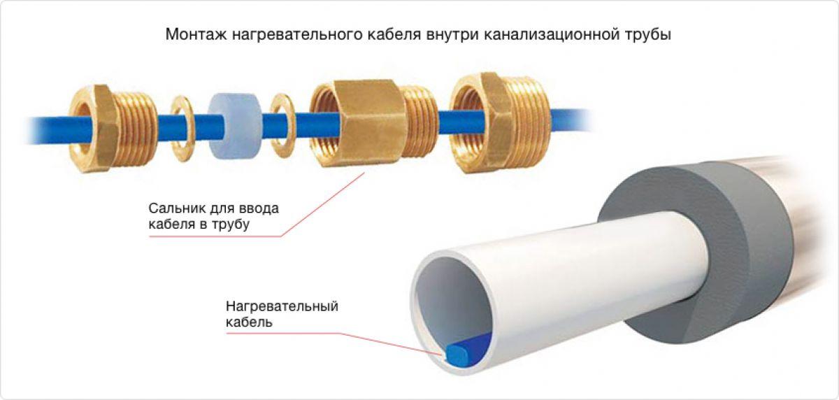 Саморегулирующийся греющий кабель. Виды греющих кабелей, конструкция и применение 2700