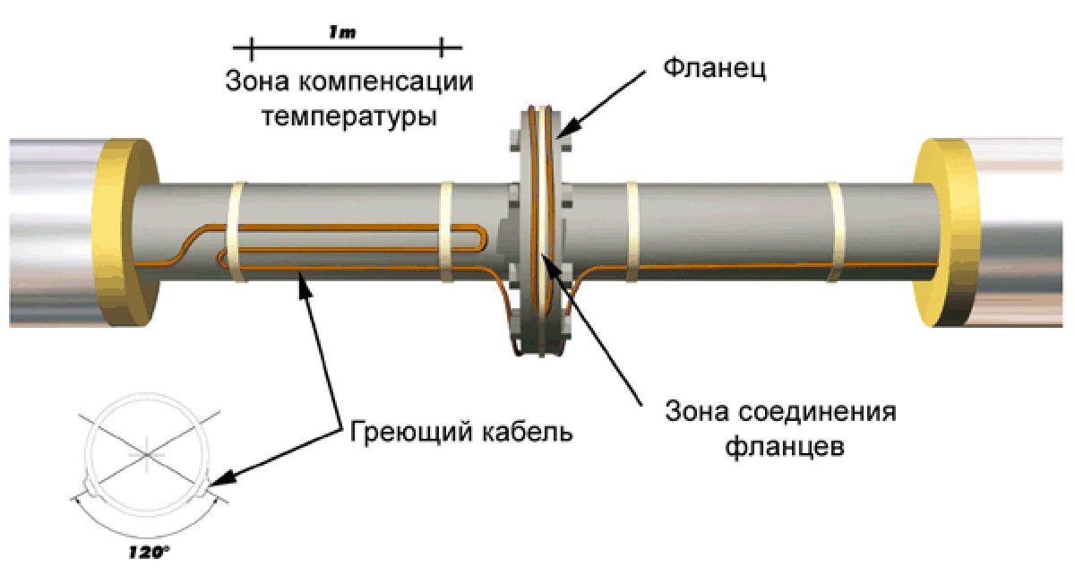 Саморегулирующийся греющий кабель. Виды греющих кабелей, конструкция и применение 2701
