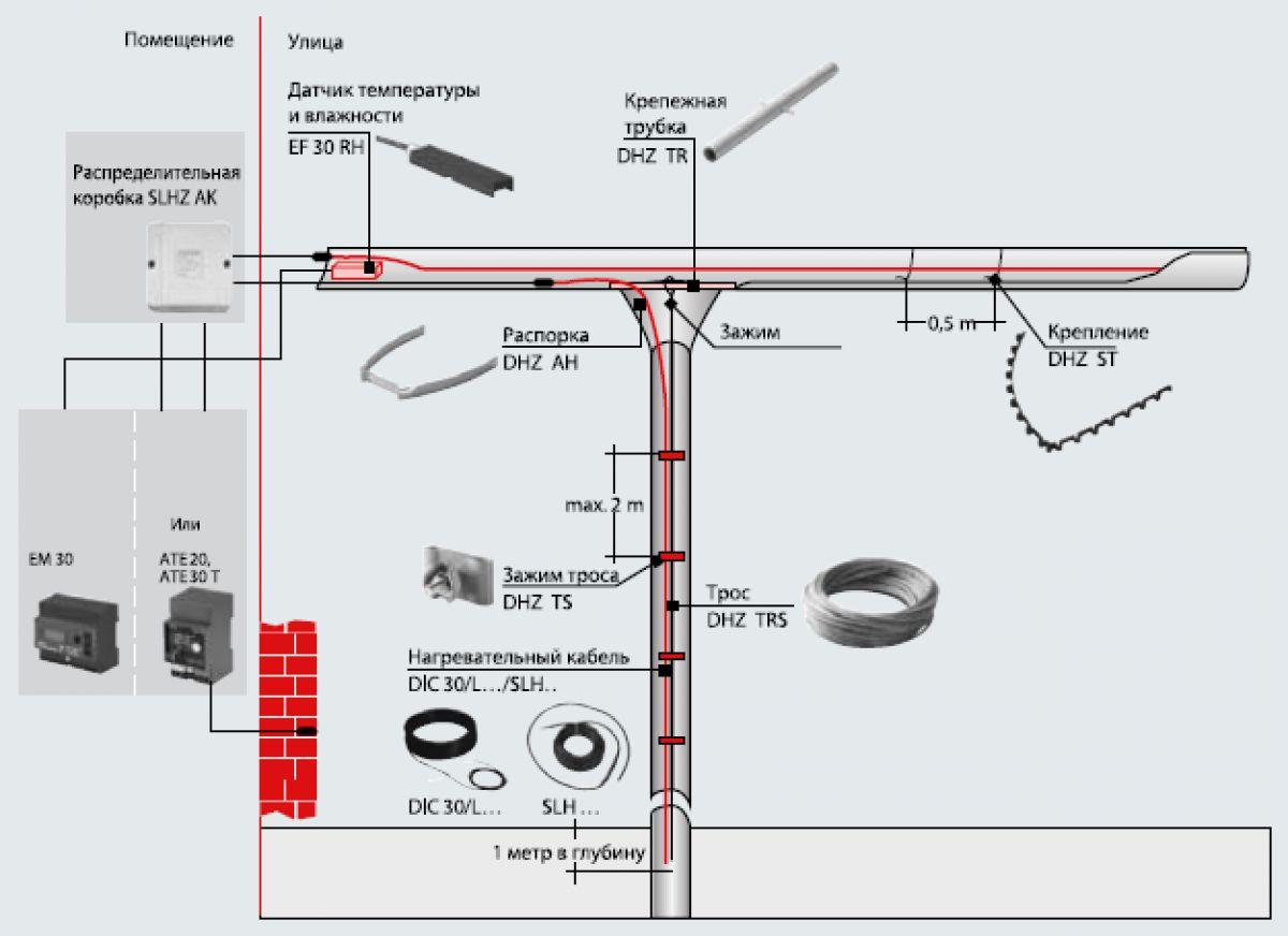 Саморегулирующийся греющий кабель. Виды греющих кабелей, конструкция и применение 2702