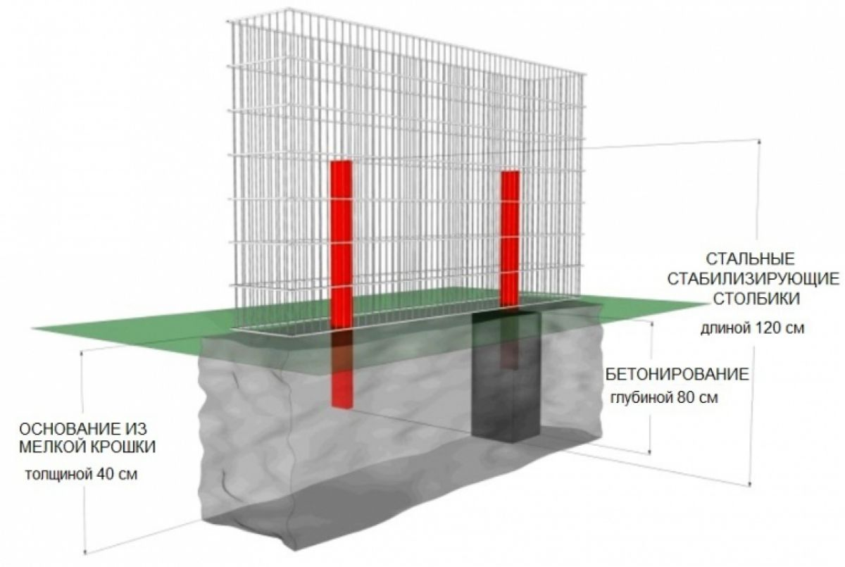 Габион – как ограждение, забор и подпорная стенка 2882