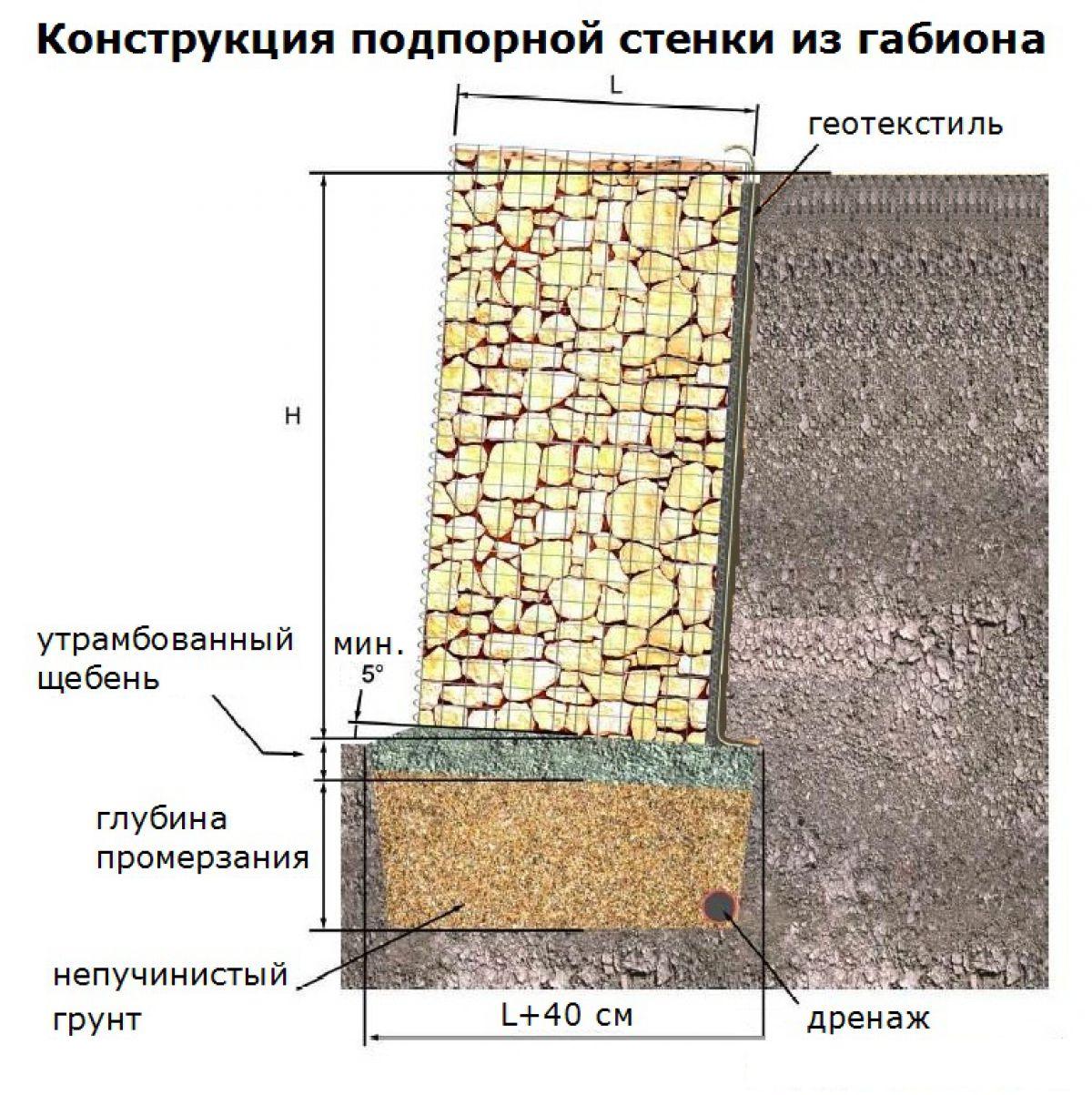 Подпорная стенка для участка с крутым рельефом. Виды подпорных стенок 2904